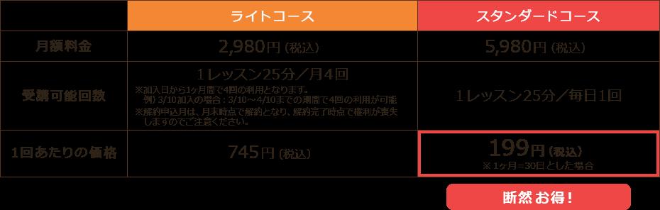 ライトコース、スタンダードコースの比較表