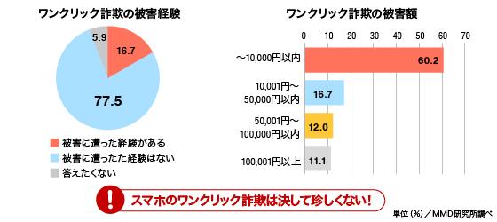 日本で起こった詐欺の種類一覧 - NAVER まとめ